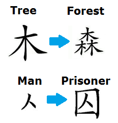 Chinese Character 2 tipography vocabulary